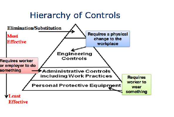 Hierarchy of Controls for Managing Noise Hazards